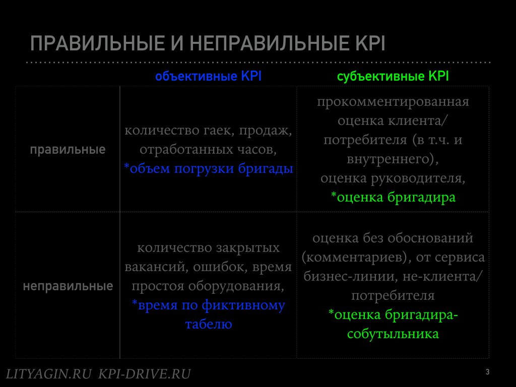 Зеленые субъективные KPI.003