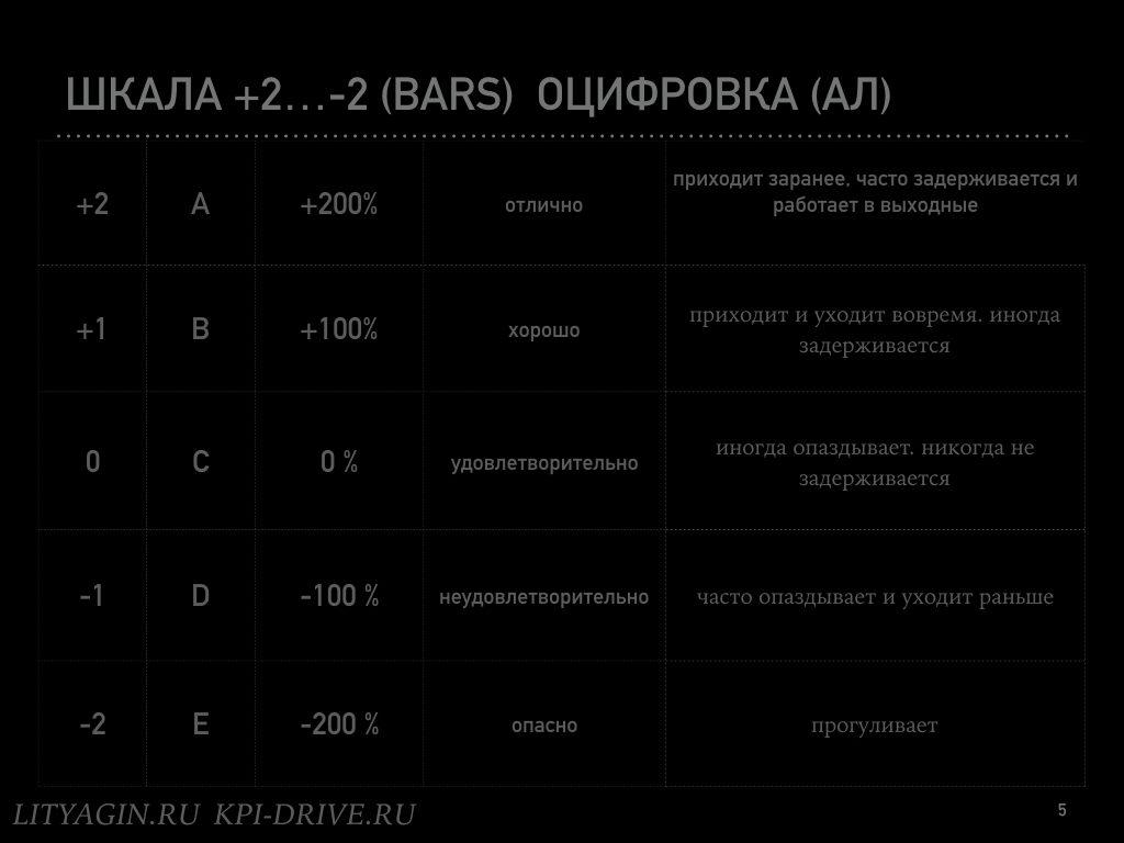 Зеленые субъективные KPI.005
