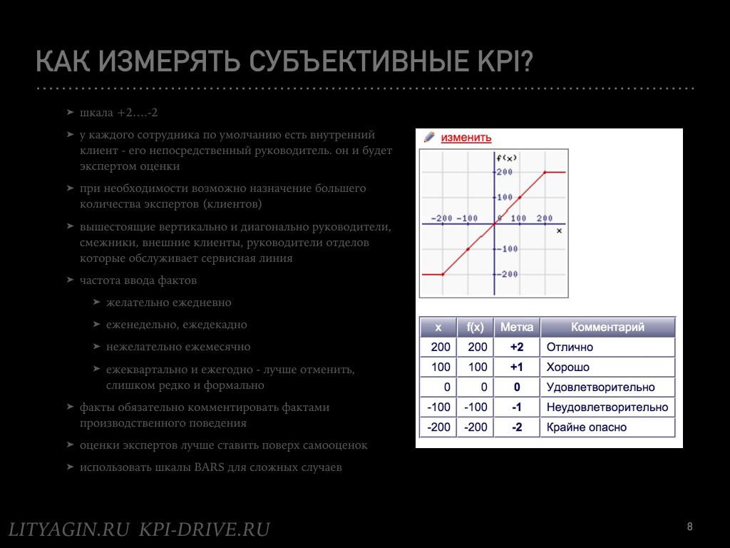 Зеленые субъективные KPI.008