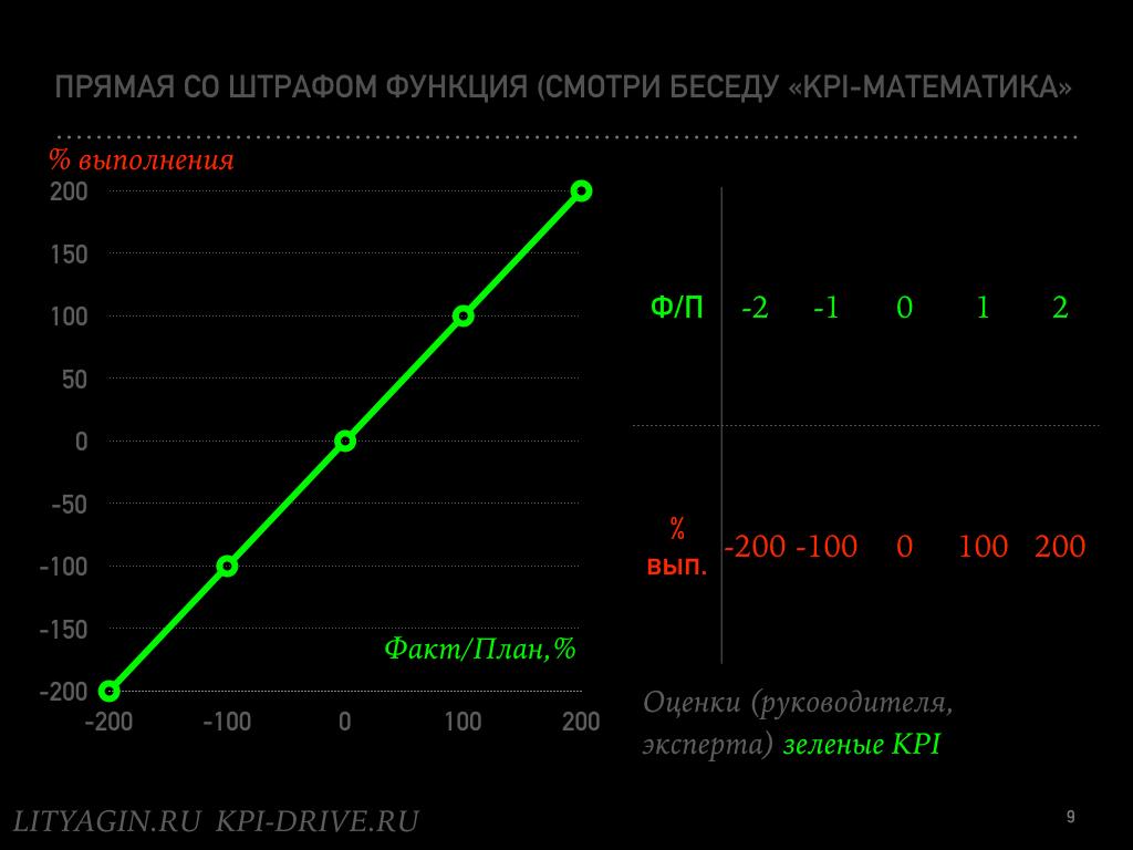 Зеленые субъективные KPI.009