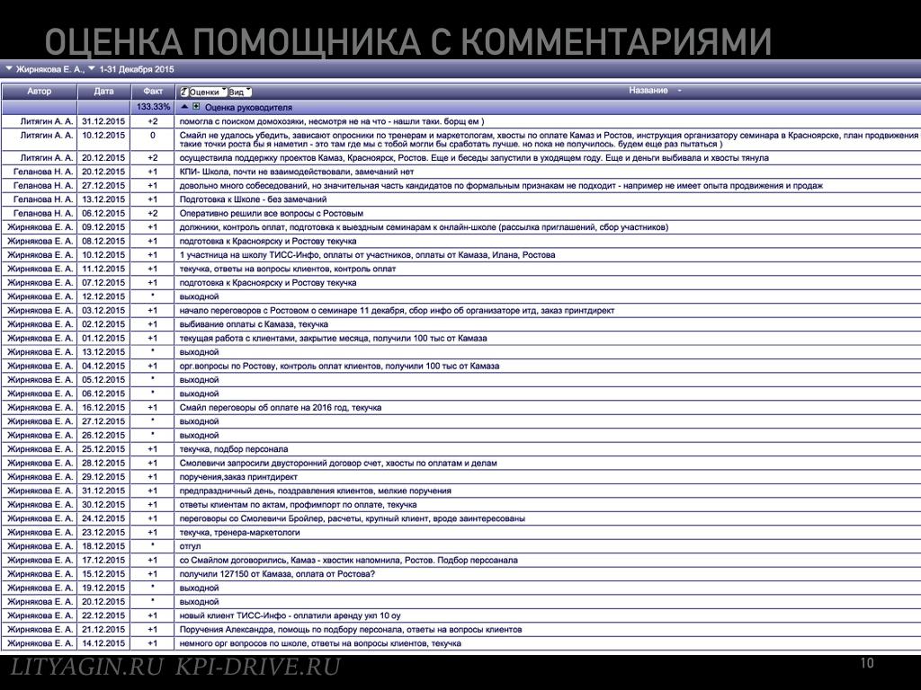 Зеленые субъективные KPI.010