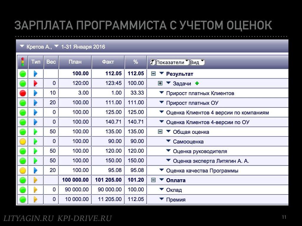 Зеленые субъективные KPI.011