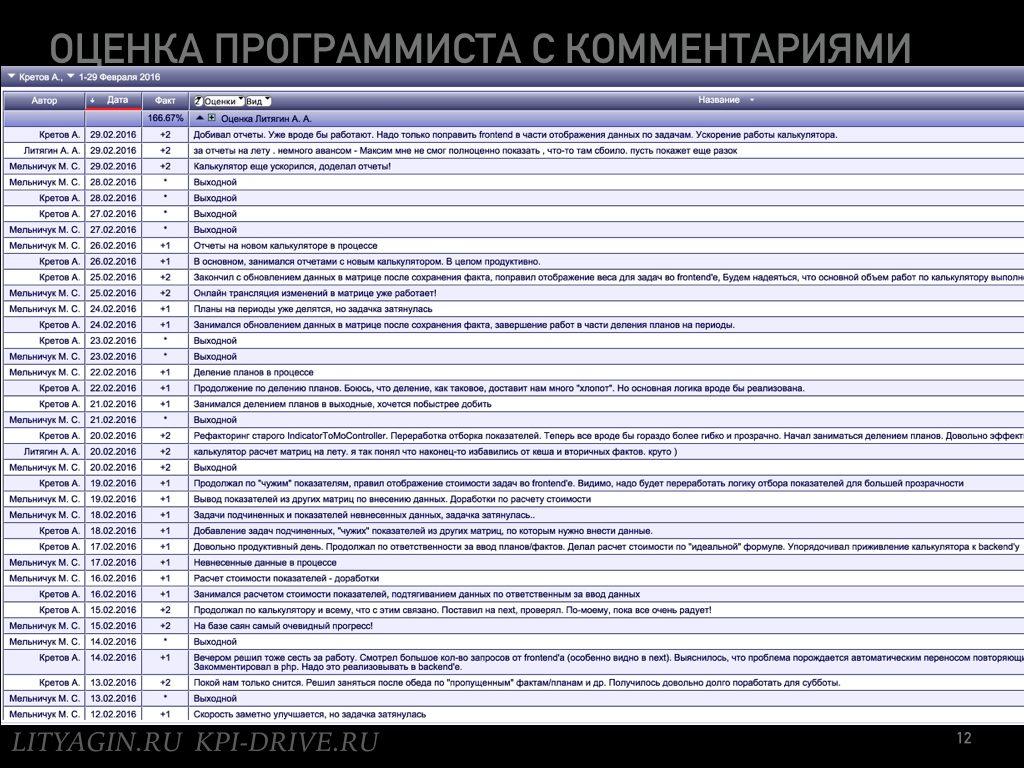 Зеленые субъективные KPI.012