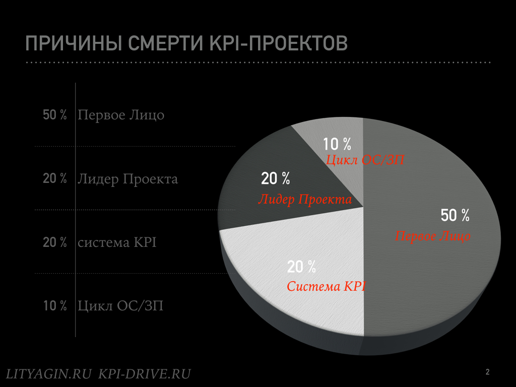 Кладбище KPI-проектов.002