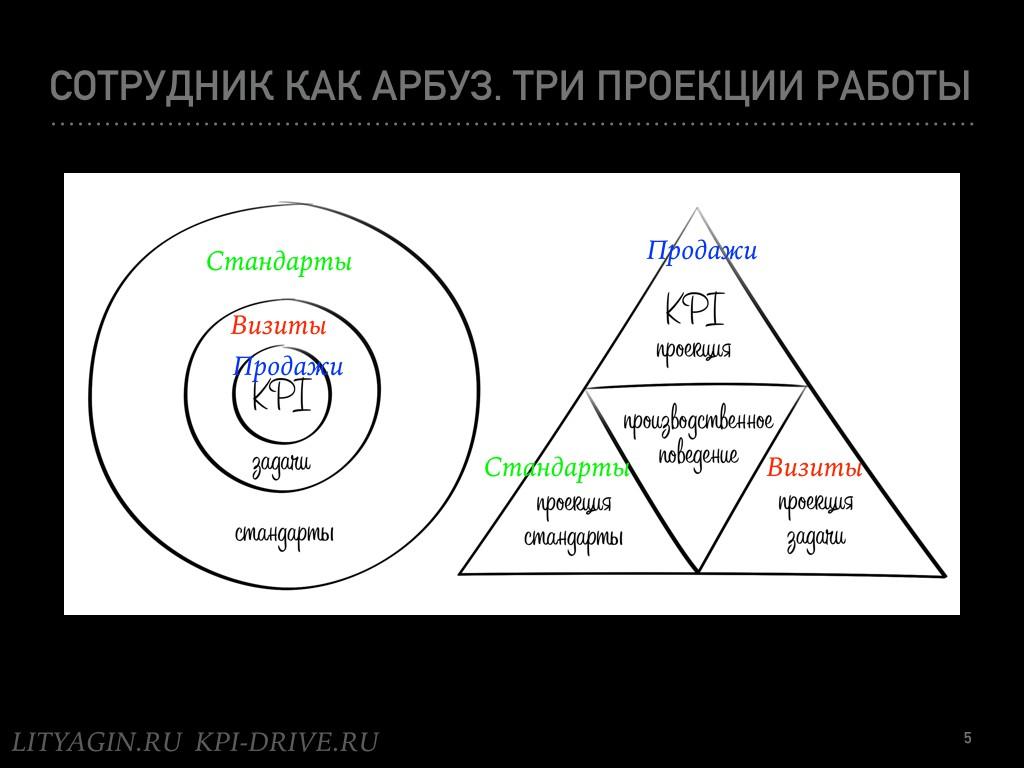 Три цвета KPI.005