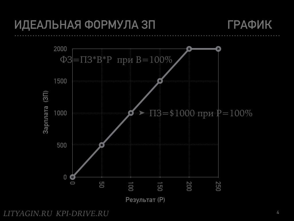 Формула идеальной зарплаты.004