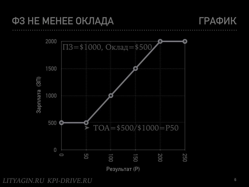 Формула идеальной зарплаты.006