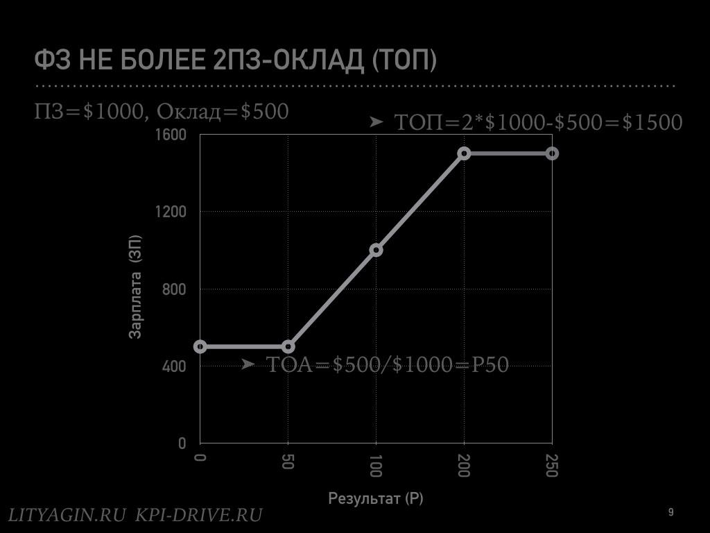 Формула идеальной зарплаты.009