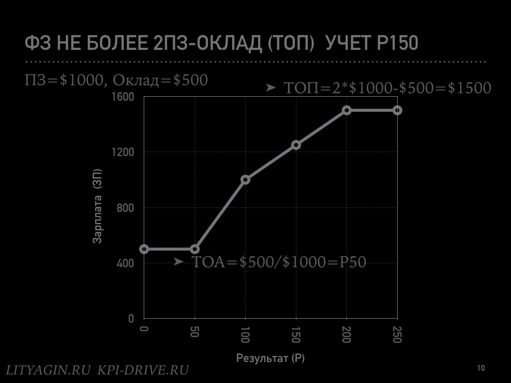 Формула идеальной зарплаты.010