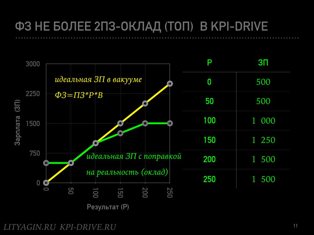 Формула идеальной зарплаты.011