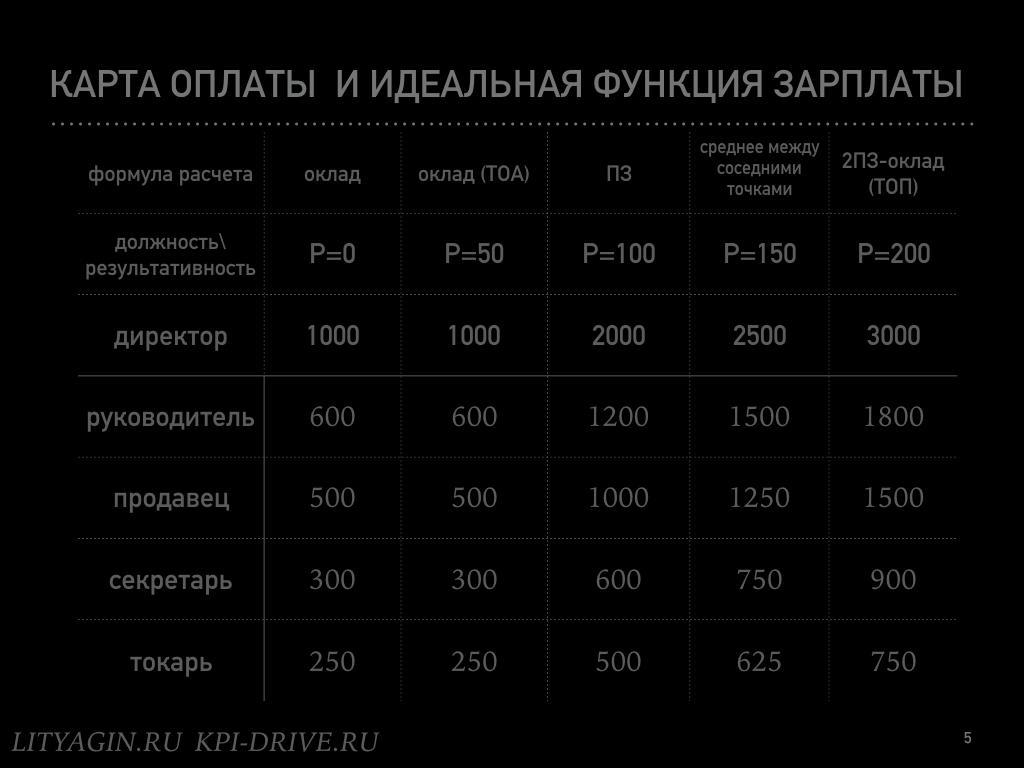 карта оплаты.005