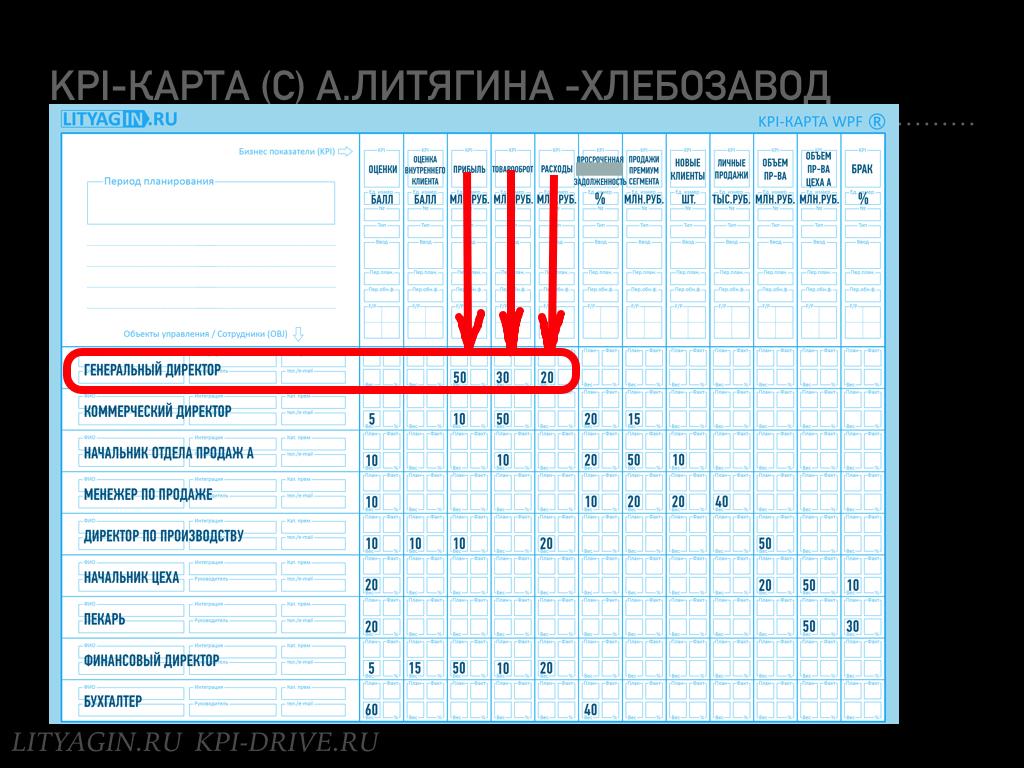 слайд 2. KPI-матрица гендира