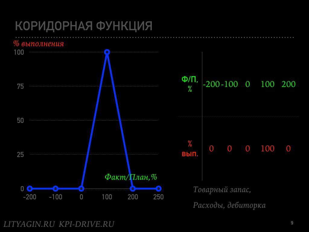KPI-математика.009